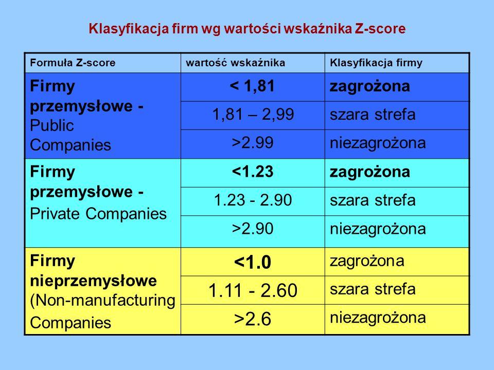 Klasyfikacja firm wg wartości wskaźnika Z-score Formuła Z-scorewartość wskaźnikaKlasyfikacja firmy Firmy przemysłowe - Public Companies < 1,81zagrożon