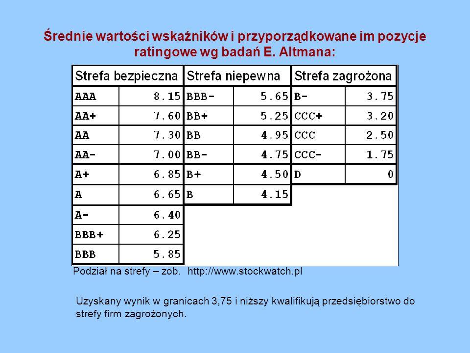Podział na strefy – zob. http://www.stockwatch.pl Uzyskany wynik w granicach 3,75 i niższy kwalifikują przedsiębiorstwo do strefy firm zagrożonych. Śr