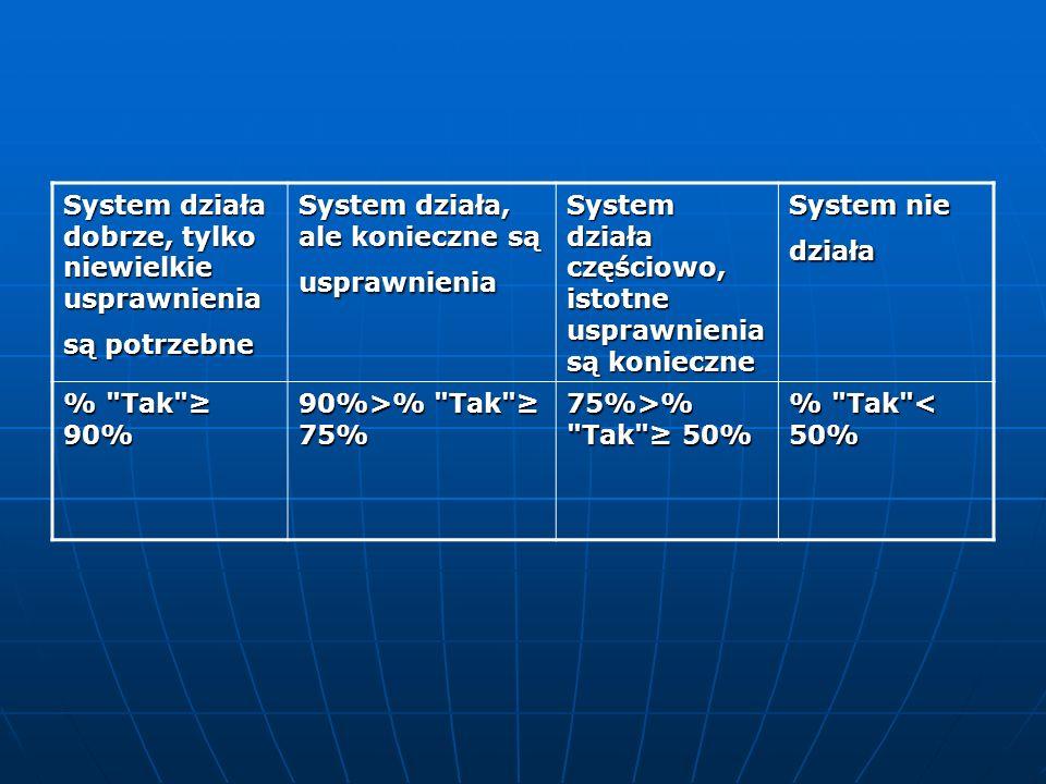 System działa dobrze, tylko niewielkie usprawnienia są potrzebne System działa, ale konieczne są usprawnienia System działa częściowo, istotne usprawn
