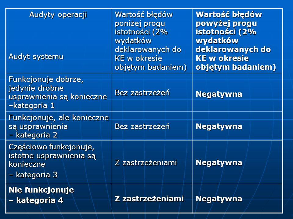Audyty operacji Audyty operacji Audyt systemu Wartość błędów poniżej progu istotności (2% wydatków deklarowanych do KE w okresie objętym badaniem) War