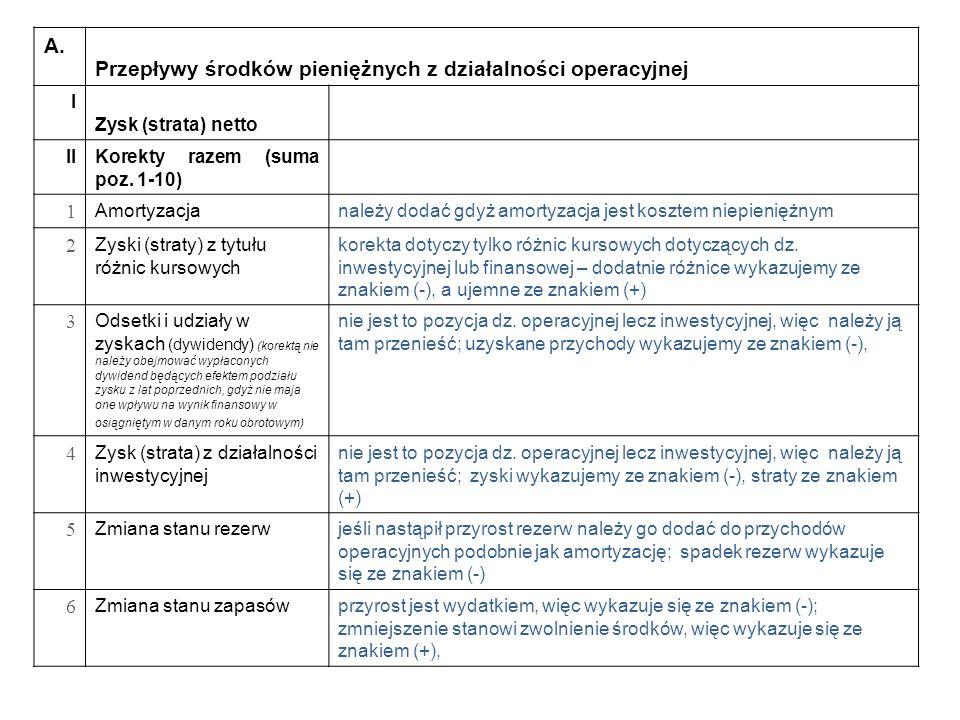 A. Przepływy środków pieniężnych z działalności operacyjnej I Zysk (strata) netto II Korekty razem (suma poz. 1-10) 1 Amortyzacjanależy dodać gdyż amo