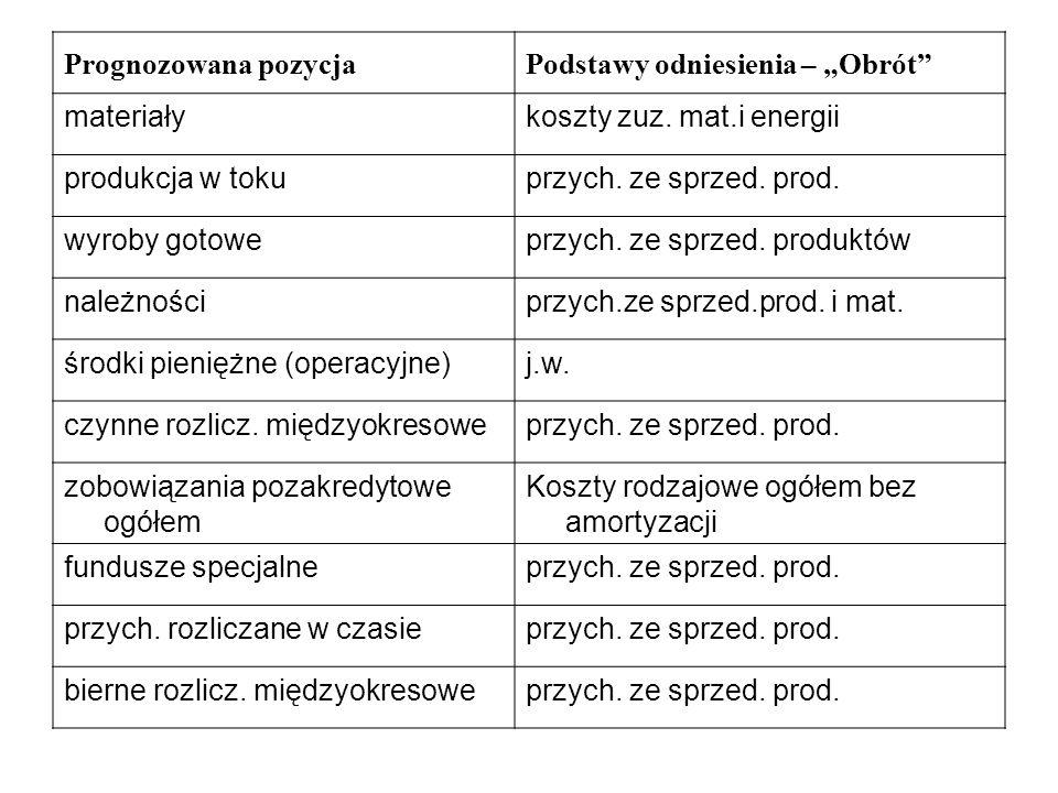 Prognozowana pozycjaPodstawy odniesienia – Obrót materiałykoszty zuz. mat.i energii produkcja w tokuprzych. ze sprzed. prod. wyroby gotoweprzych. ze s