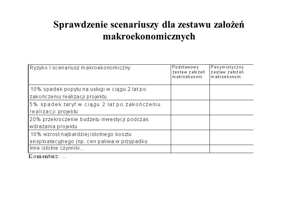 Sprawdzenie scenariuszy dla zestawu założeń makroekonomicznych