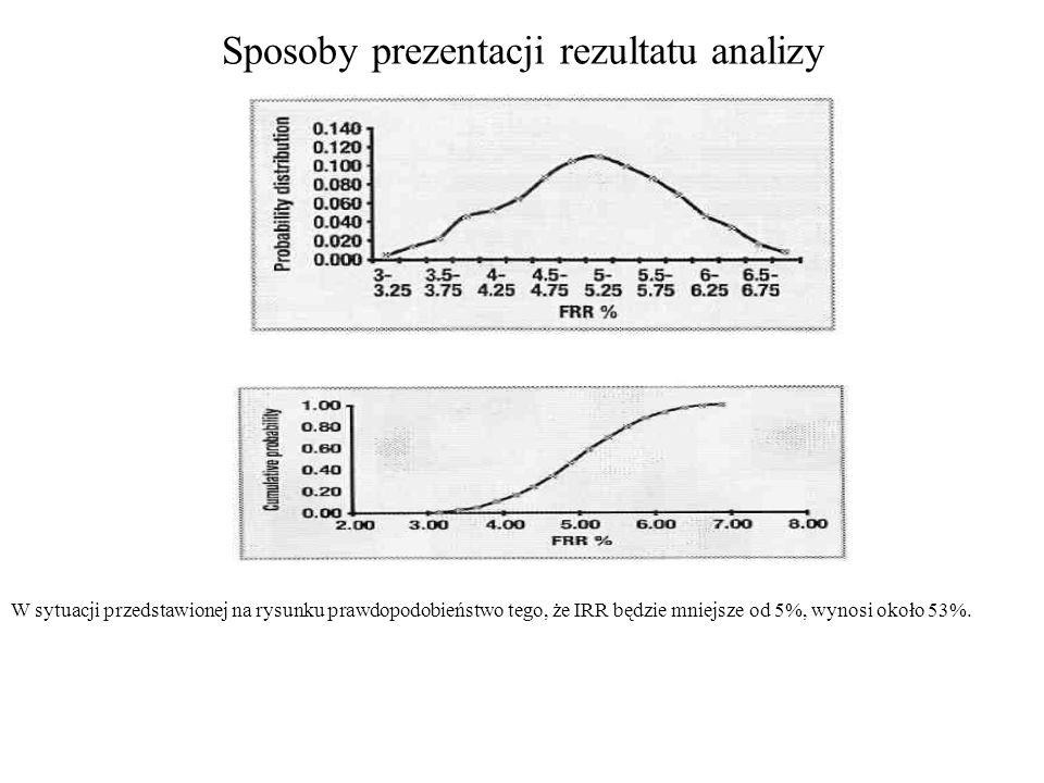 Sposoby prezentacji rezultatu analizy W sytuacji przedstawionej na rysunku prawdopodobieństwo tego, że IRR będzie mniejsze od 5%, wynosi około 53%.