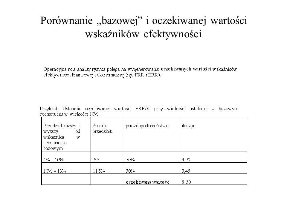 Porównanie bazowej i oczekiwanej wartości wskaźników efektywności