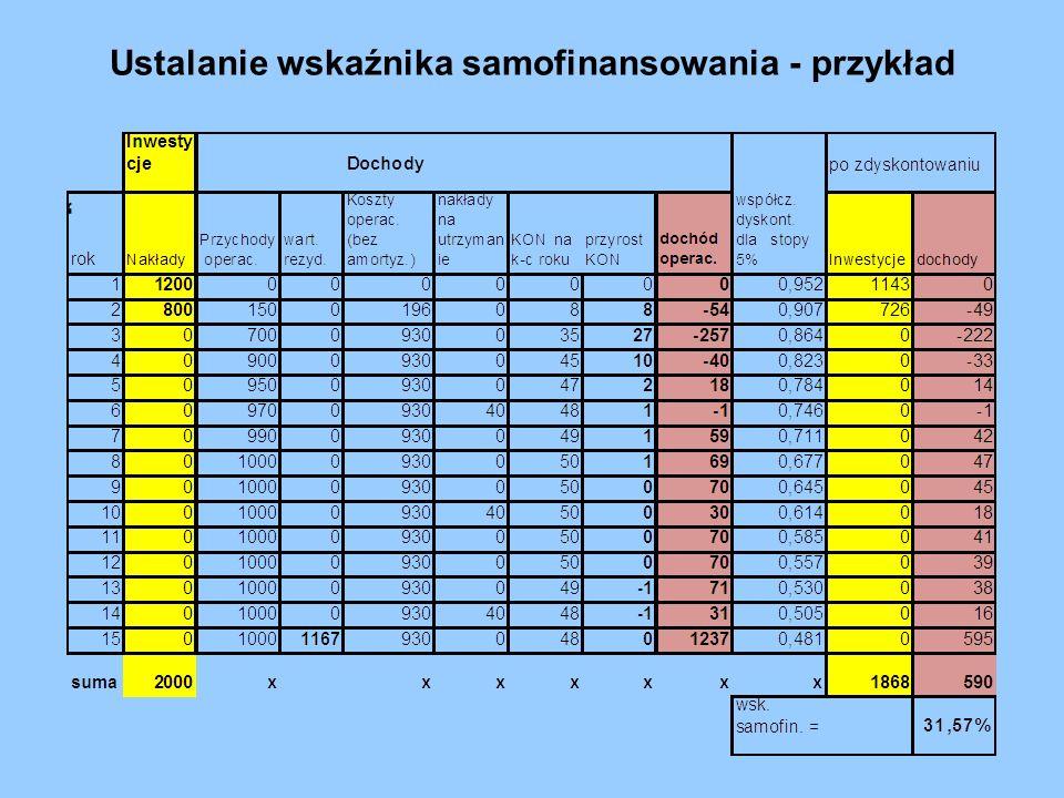 Przykład Założenia: Koszt budowy oczyszczalni ścieków – 10 mln zł zdyskontowany koszt budowy - 9,5 mln zł, Bieżąca wartość przyszłych dochodów – 1,5 mln zł, Poziom dofinansowania w działaniu – 70%.