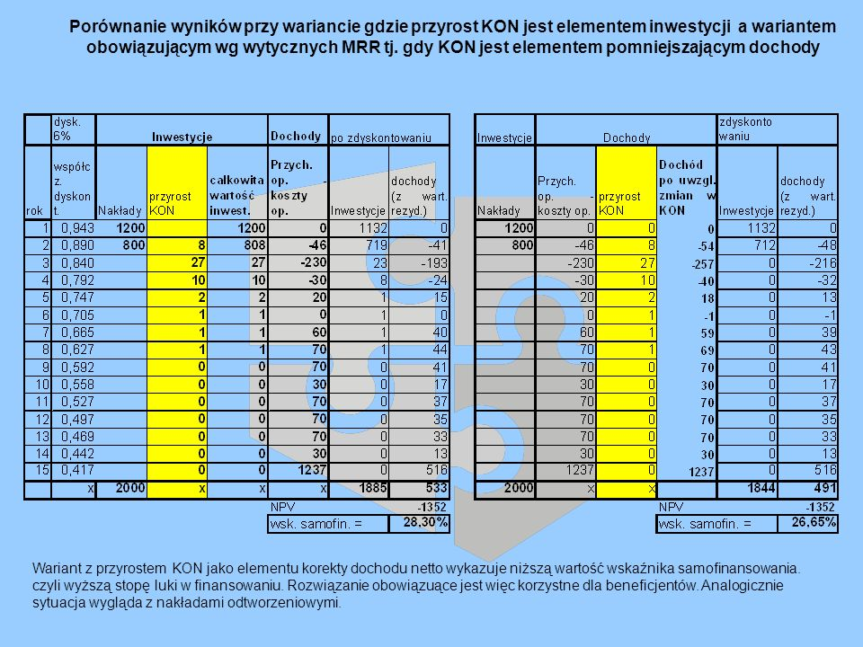 Porównanie wyników przy wariancie gdzie przyrost KON jest elementem inwestycji a wariantem obowiązującym wg wytycznych MRR tj. gdy KON jest elementem