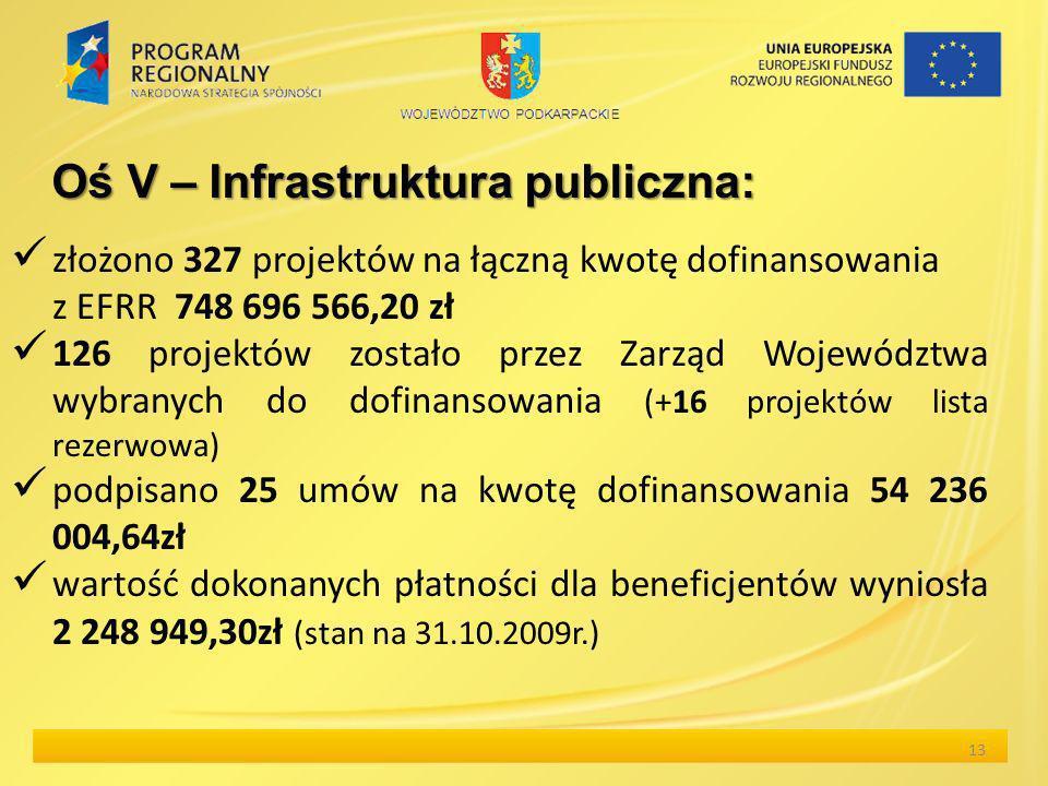 złożono 327 projektów na łączną kwotę dofinansowania z EFRR 748 696 566,20 zł 126 projektów zostało przez Zarząd Województwa wybranych do dofinansowania (+16 projektów lista rezerwowa) podpisano 25 umów na kwotę dofinansowania 54 236 004,64zł wartość dokonanych płatności dla beneficjentów wyniosła 2 248 949,30zł (stan na 31.10.2009r.) 13 Oś V – Infrastruktura publiczna: