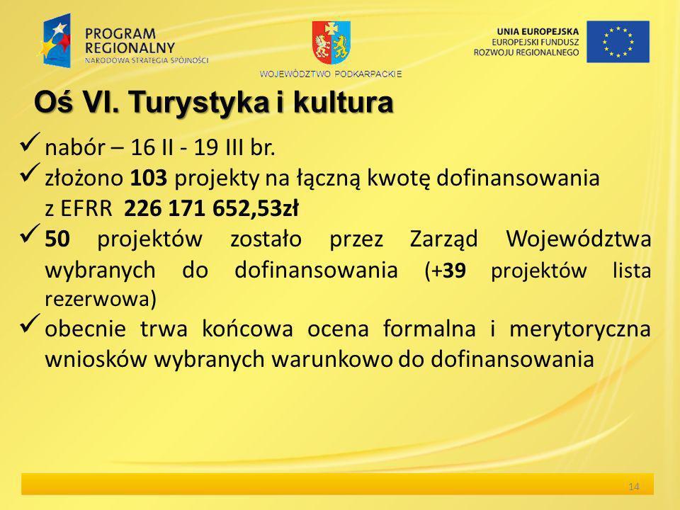 nabór – 16 II - 19 III br. złożono 103 projekty na łączną kwotę dofinansowania z EFRR 226 171 652,53zł 50 projektów zostało przez Zarząd Województwa w