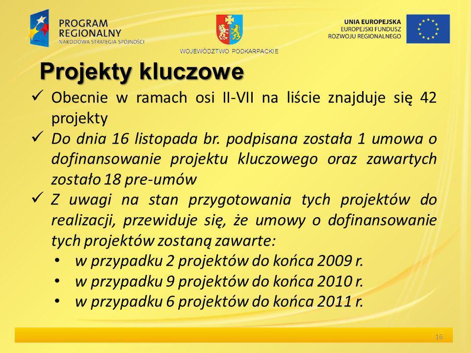 Projekty kluczowe Obecnie w ramach osi II-VII na liście znajduje się 42 projekty Do dnia 16 listopada br. podpisana została 1 umowa o dofinansowanie p