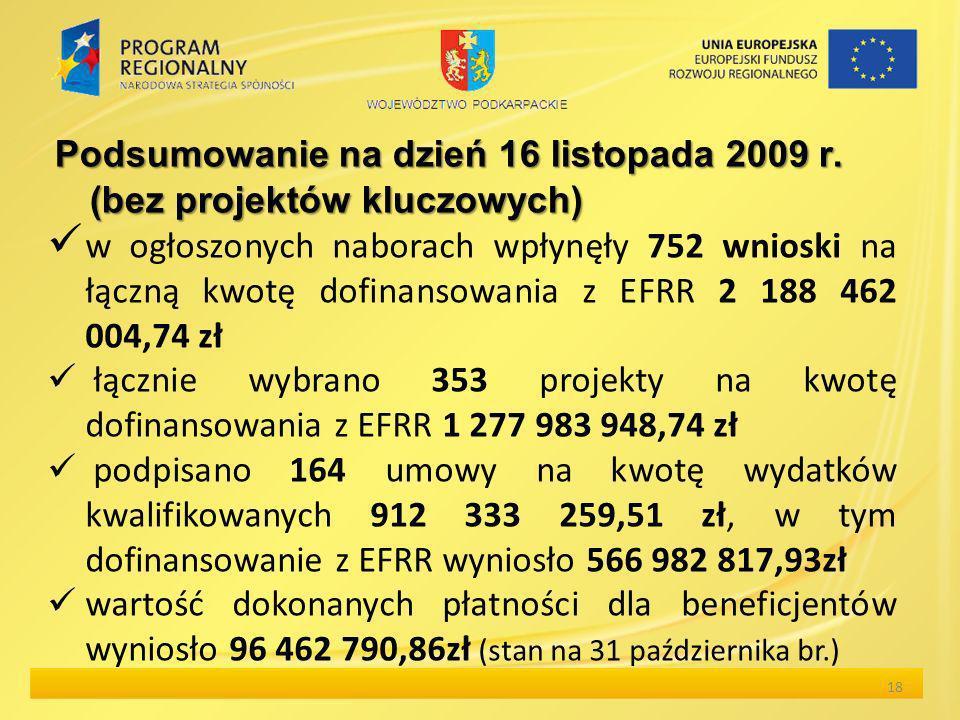Podsumowanie na dzień 16 listopada 2009 r. (bez projektów kluczowych) w ogłoszonych naborach wpłynęły 752 wnioski na łączną kwotę dofinansowania z EFR