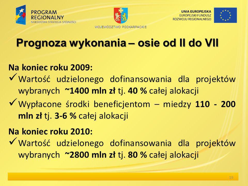 Prognoza wykonania – osie od II do VII Na koniec roku 2009: Wartość udzielonego dofinansowania dla projektów wybranych ~1400 mln zł tj. 40 % całej alo