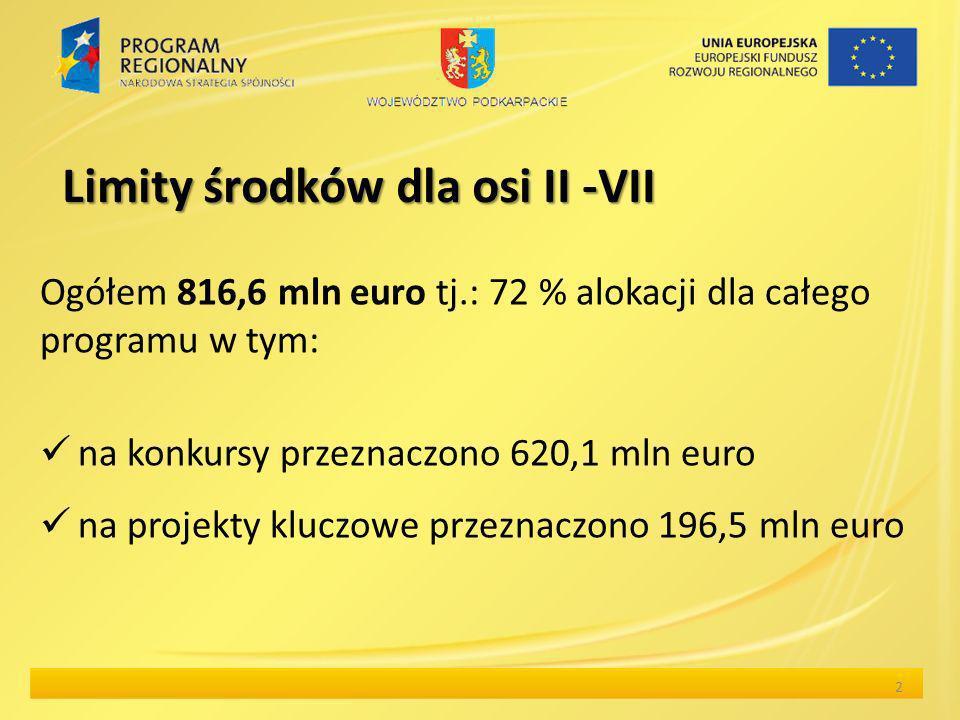 Limity środków dla osi II -VII Ogółem 816,6 mln euro tj.: 72 % alokacji dla całego programu w tym: na konkursy przeznaczono 620,1 mln euro na projekty kluczowe przeznaczono 196,5 mln euro 2