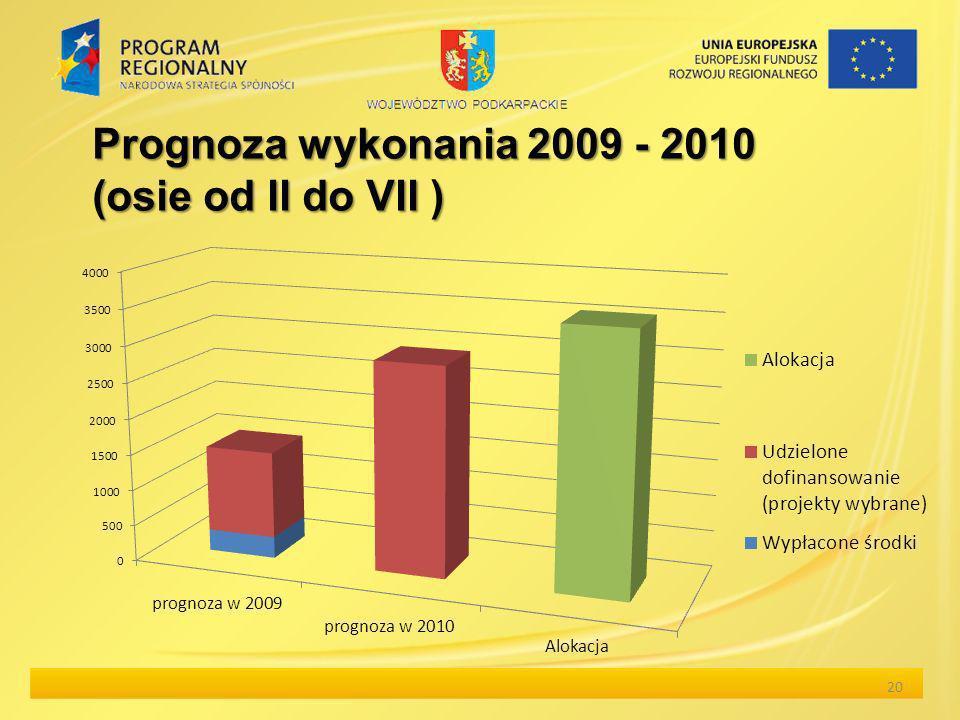 Prognoza wykonania 2009 - 2010 (osie od II do VII ) 20