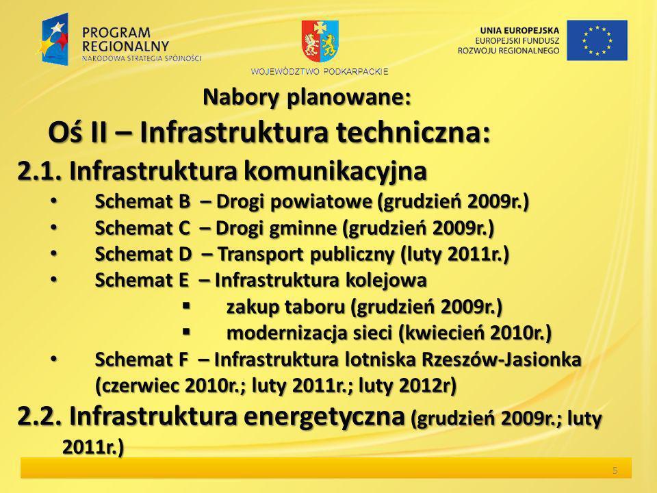 Nabory planowane: Oś II – Infrastruktura techniczna: 5 2.1.