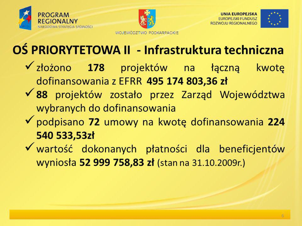 złożono 178 projektów na łączną kwotę dofinansowania z EFRR 495 174 803,36 zł 88 projektów zostało przez Zarząd Województwa wybranych do dofinansowania podpisano 72 umowy na kwotę dofinansowania 224 540 533,53zł wartość dokonanych płatności dla beneficjentów wyniosła 52 999 758,83 zł (stan na 31.10.2009r.) 6 OŚ PRIORYTETOWA II - Infrastruktura techniczna