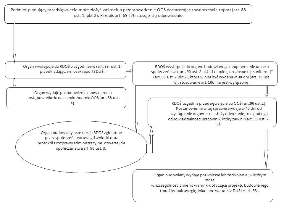 Podmiot planujący przedsięwzięcie może złożyć wniosek o przeprowadzenie OOŚ dostarczając równocześnie raport (art. 88 ust. 1, pkt 2). Przepis art. 69