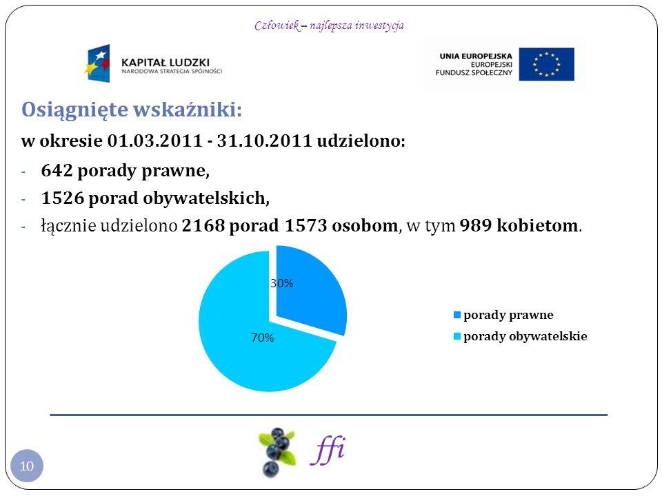 10 Osiągnięte wskaźniki: w okresie 01.03.2011 - 31.10.2011 udzielono: - 642 porady prawne, - 1526 porad obywatelskich, - łącznie udzielono 2168 porad 1573 osobom, w tym 989 kobietom.