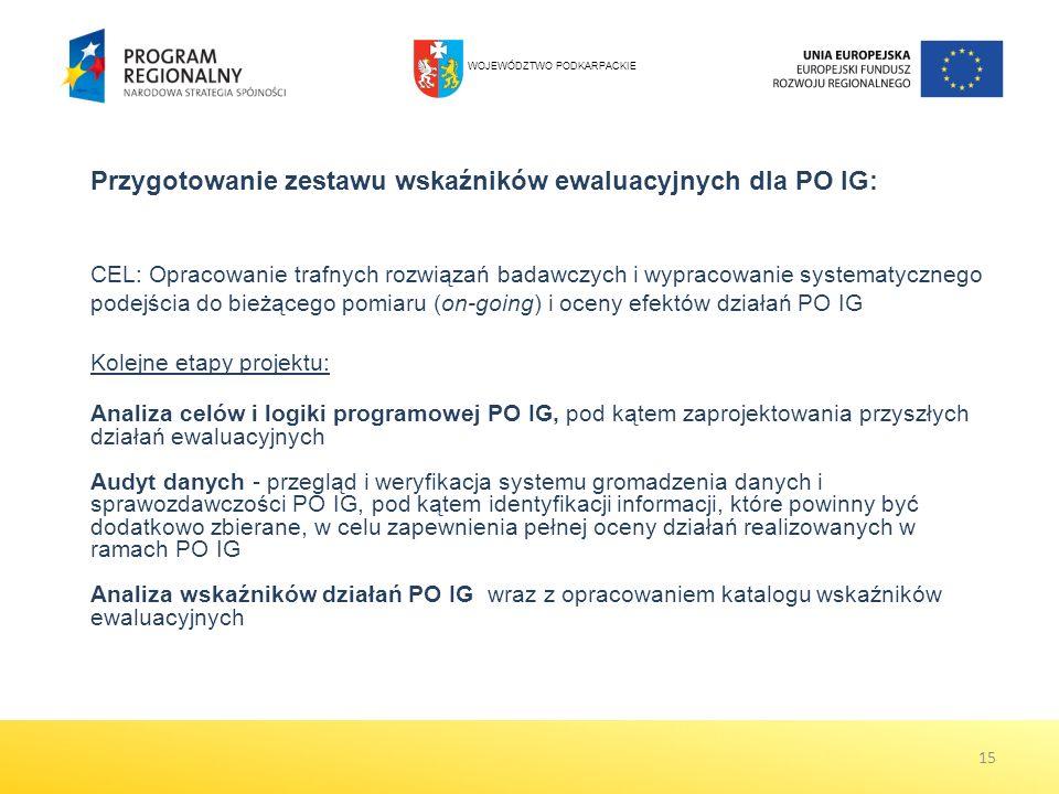 15 Przygotowanie zestawu wskaźników ewaluacyjnych dla PO IG: CEL: Opracowanie trafnych rozwiązań badawczych i wypracowanie systematycznego podejścia do bieżącego pomiaru (on-going) i oceny efektów działań PO IG Kolejne etapy projektu: Analiza celów i logiki programowej PO IG, pod kątem zaprojektowania przyszłych działań ewaluacyjnych Audyt danych - przegląd i weryfikacja systemu gromadzenia danych i sprawozdawczości PO IG, pod kątem identyfikacji informacji, które powinny być dodatkowo zbierane, w celu zapewnienia pełnej oceny działań realizowanych w ramach PO IG Analiza wskaźników działań PO IG wraz z opracowaniem katalogu wskaźników ewaluacyjnych WOJEWÓDZTWO PODKARPACKIE