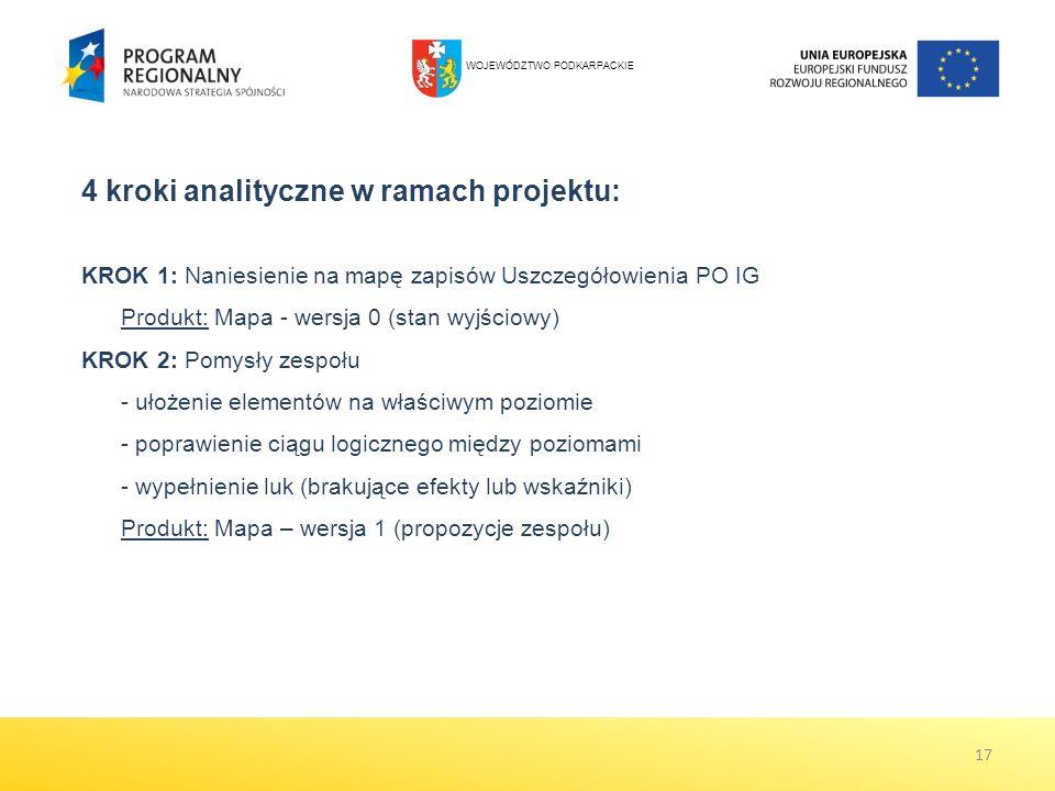 17 KROK 1: Naniesienie na mapę zapisów Uszczegółowienia PO IG Produkt: Mapa - wersja 0 (stan wyjściowy) KROK 2: Pomysły zespołu - ułożenie elementów na właściwym poziomie - poprawienie ciągu logicznego między poziomami - wypełnienie luk (brakujące efekty lub wskaźniki) Produkt: Mapa – wersja 1 (propozycje zespołu) 4 kroki analityczne w ramach projektu: WOJEWÓDZTWO PODKARPACKIE