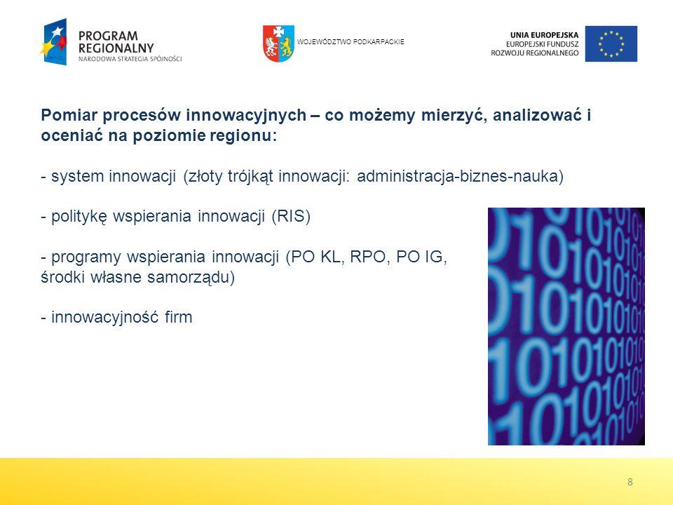 8 Pomiar procesów innowacyjnych – co możemy mierzyć, analizować i oceniać na poziomie regionu: - system innowacji (złoty trójkąt innowacji: administracja-biznes-nauka) - politykę wspierania innowacji (RIS) - programy wspierania innowacji (PO KL, RPO, PO IG, środki własne samorządu) - innowacyjność firm WOJEWÓDZTWO PODKARPACKIE