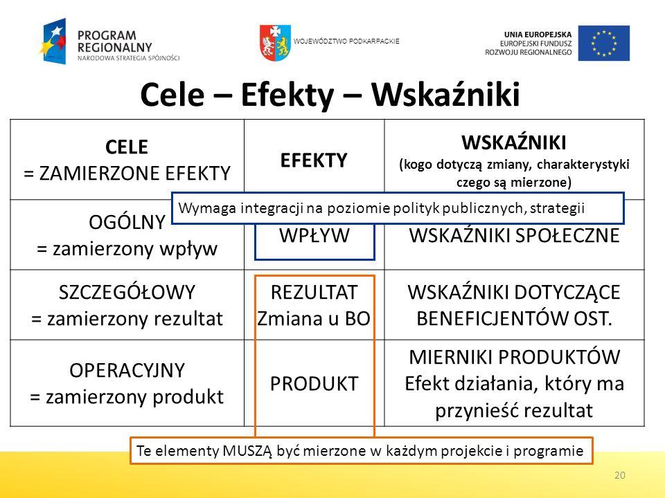 Cele – Efekty – Wskaźniki 20 CELE = ZAMIERZONE EFEKTY EFEKTY WSKAŹNIKI (kogo dotyczą zmiany, charakterystyki czego są mierzone) OGÓLNY = zamierzony wp