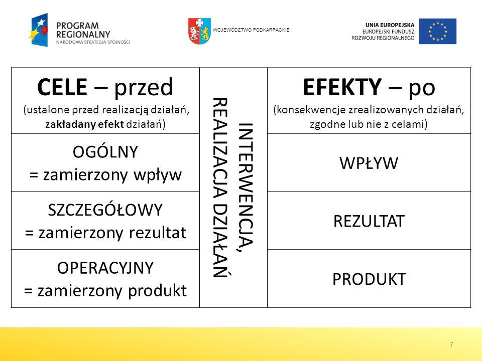 7 CELE – przed (ustalone przed realizacją działań, zakładany efekt działań) INTERWENCJA, REALIZACJA DZIAŁAŃ EFEKTY – po (konsekwencje zrealizowanych d