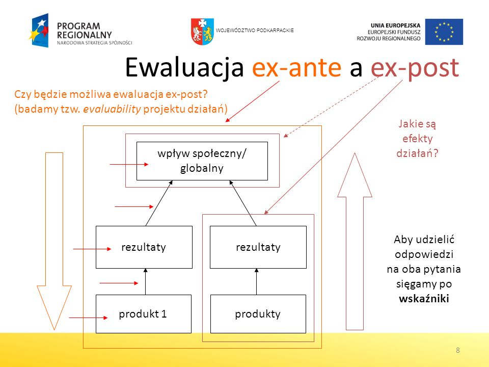 8 Ewaluacja ex-ante a ex-post produkt 1produkty rezultaty wpływ społeczny/ globalny Czy będzie możliwa ewaluacja ex-post? (badamy tzw. evaluability pr