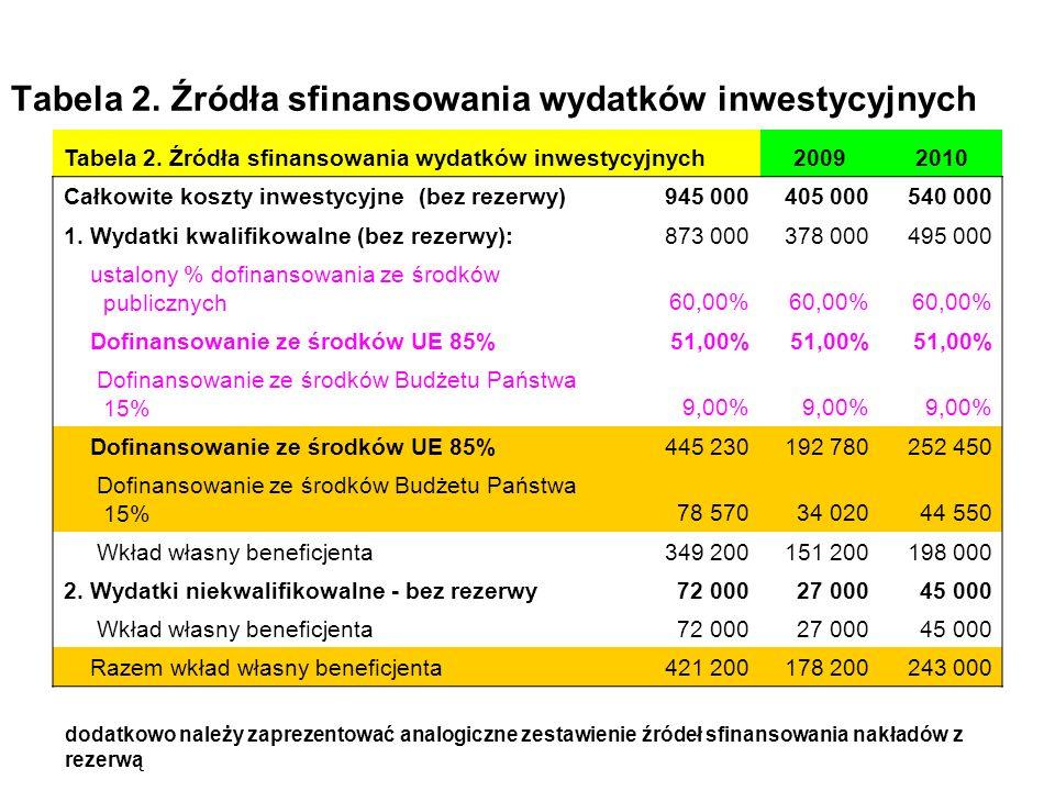 Tabela 2. Źródła sfinansowania wydatków inwestycyjnych 20092010 Całkowite koszty inwestycyjne (bez rezerwy)945 000405 000540 000 1. Wydatki kwalifikow