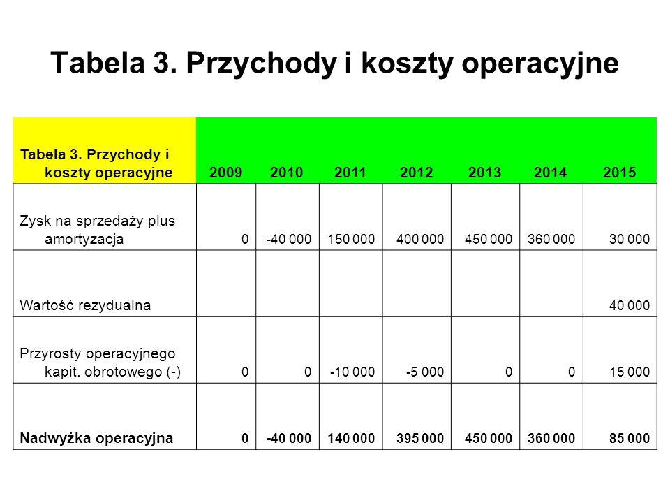 Tabela 3. Przychody i koszty operacyjne 2009201020112012201320142015 Zysk na sprzedaży plus amortyzacja 0-40 000150 000400 000450 000360 00030 000 War