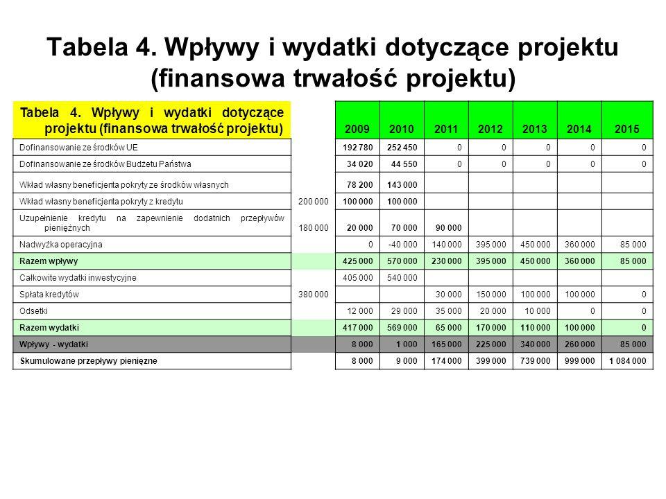 Tabela 4. Wpływy i wydatki dotyczące projektu (finansowa trwałość projektu) 2009201020112012201320142015 Dofinansowanie ze środków UE192 780252 450000