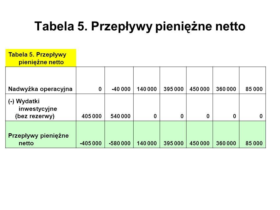Tabela 5. Przepływy pieniężne netto Nadwyżka operacyjna 0-40 000140 000395 000450 000360 00085 000 (-) Wydatki inwestycyjne (bez rezerwy) 405 000540 0
