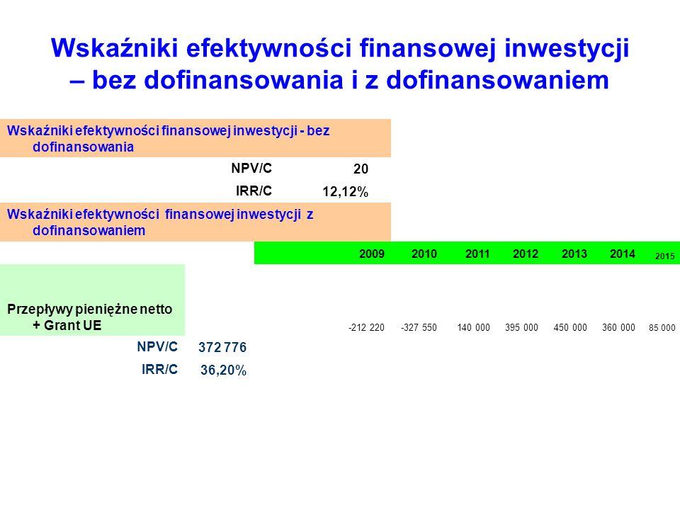Wskaźniki efektywności finansowej inwestycji – bez dofinansowania i z dofinansowaniem Wskaźniki efektywności finansowej inwestycji - bez dofinansowani