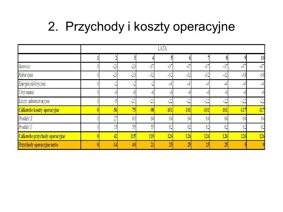 2. Przychody i koszty operacyjne