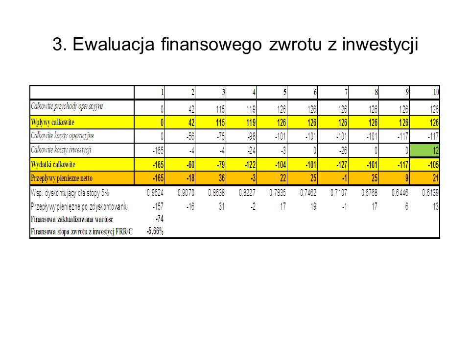 Wskaźniki efektywności finansowej inwestycji – bez dofinansowania i z dofinansowaniem Wskaźniki efektywności finansowej inwestycji - bez dofinansowania NPV/C 20 IRR/C 12,12% Wskaźniki efektywności finansowej inwestycji z dofinansowaniem 200920102011201220132014 2015 Przepływy pieniężne netto + Grant UE -212 220-327 550140 000395 000450 000360 000 85 000 NPV/C 372 776 IRR/C 36,20%