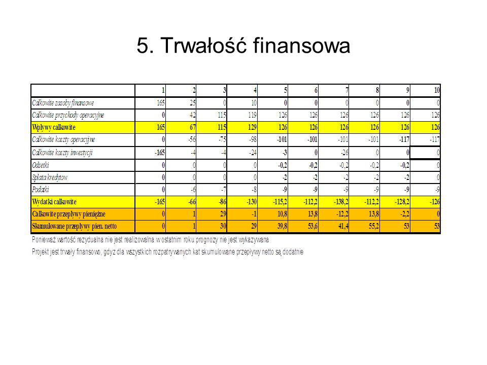 5. Trwałość finansowa