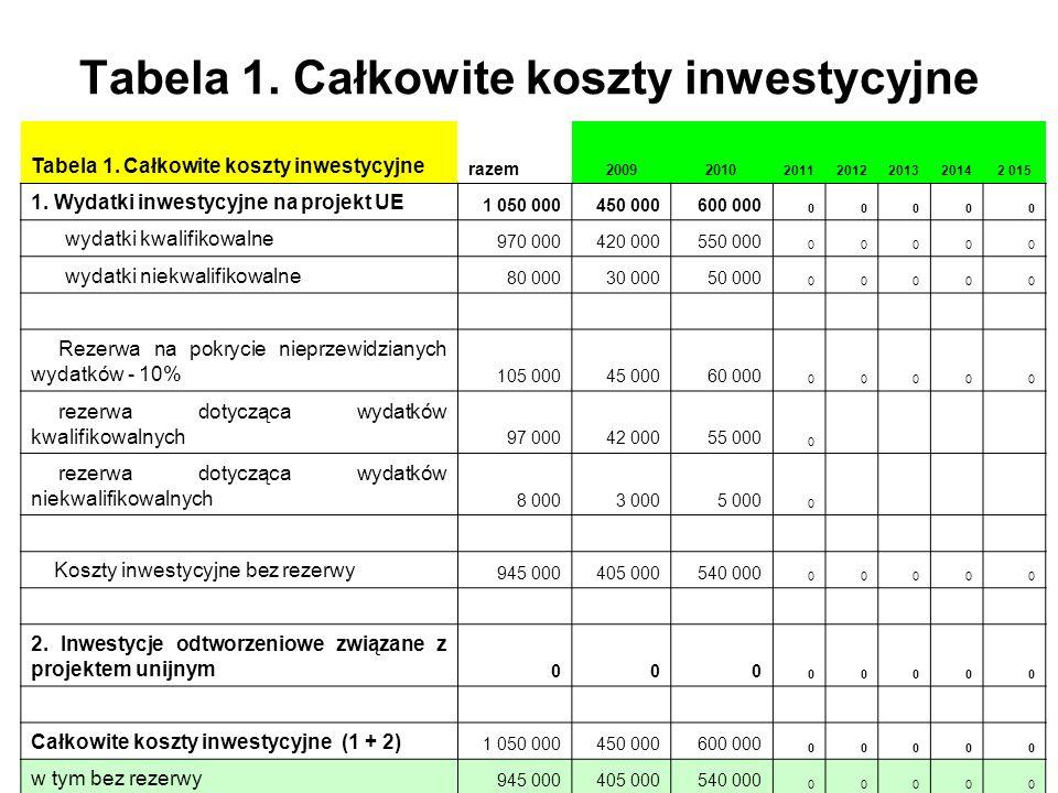 Tabela 1. Całkowite koszty inwestycyjne razem 20092010 20112012201320142 015 1. Wydatki inwestycyjne na projekt UE 1 050 000450 000600 000 00000 wydat