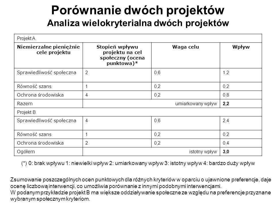 Porównanie dwóch projektów Analiza wielokryterialna dwóch projektów Projekt A Niemierzalne pieniężnie cele projektu Stopień wpływu projektu na cel spo