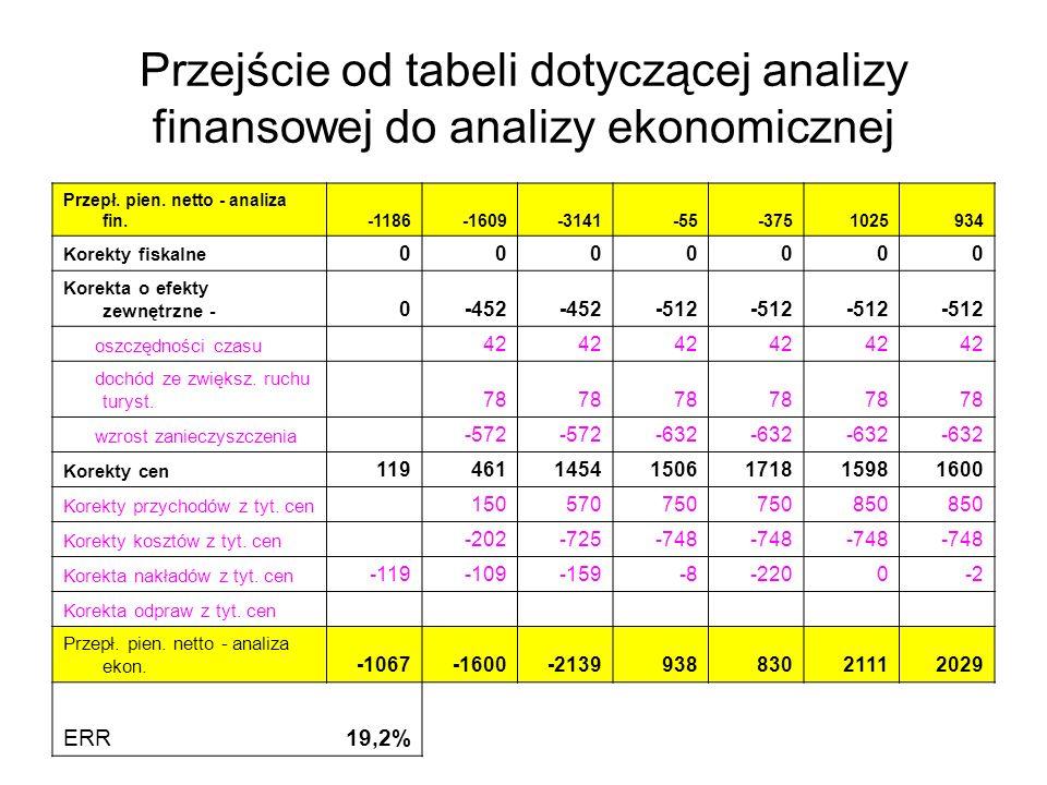 Przejście od tabeli dotyczącej analizy finansowej do analizy ekonomicznej Przepł. pien. netto - analiza fin.-1186-1609-3141-55-3751025934 Korekty fisk