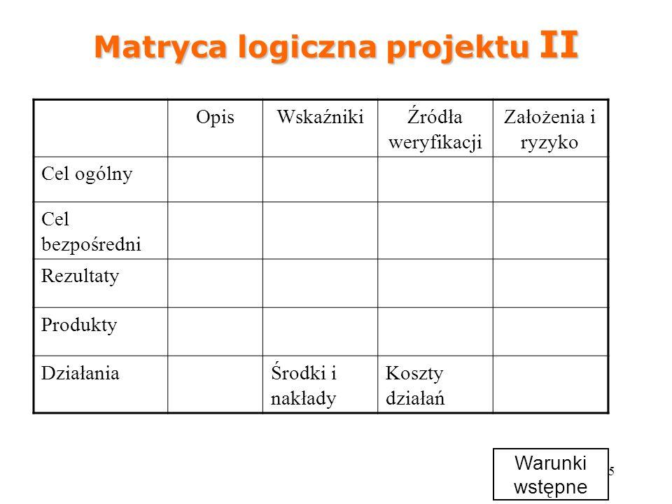 25 Matryca logiczna projektu II OpisWskaźnikiŹródła weryfikacji Założenia i ryzyko Cel ogólny Cel bezpośredni Rezultaty Produkty DziałaniaŚrodki i nak