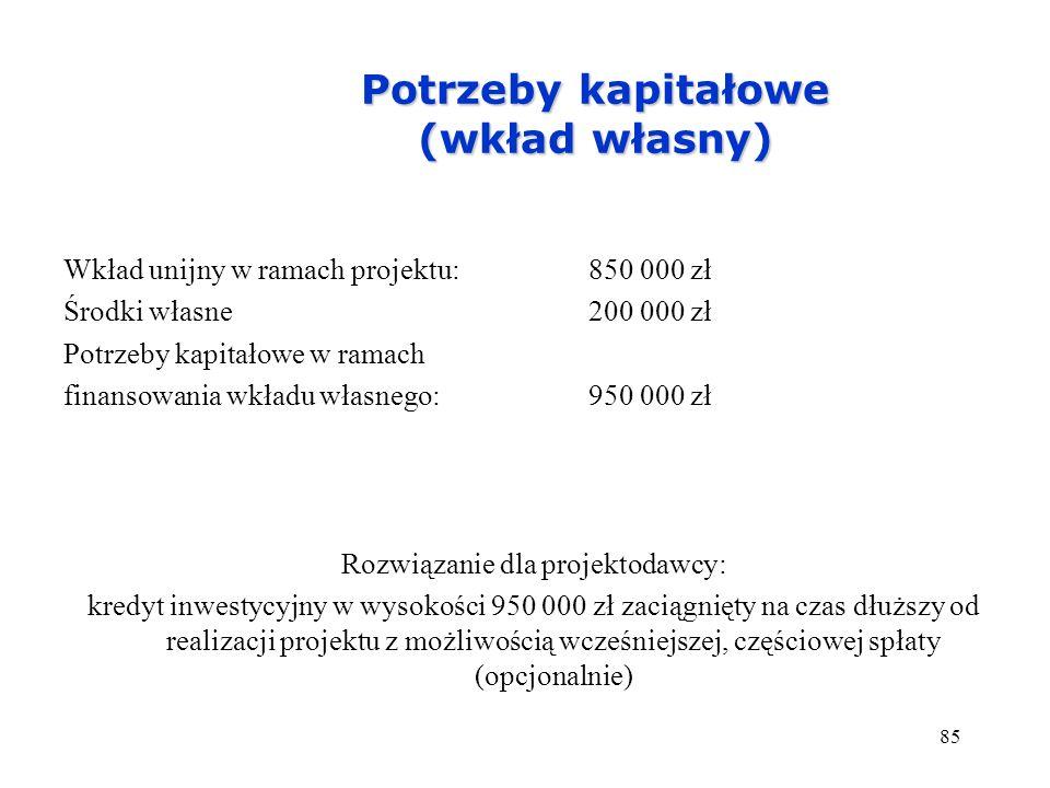 85 Potrzeby kapitałowe (wkład własny) Wkład unijny w ramach projektu:850 000 zł Środki własne 200 000 zł Potrzeby kapitałowe w ramach finansowania wkł