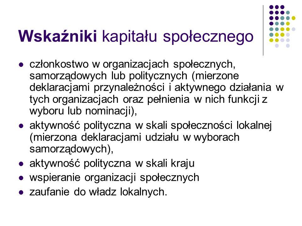 Źródło: CBOS, Stowarzyszeniowo-obywatelski kapitał społeczny, Warszawa, wrzesień 2008