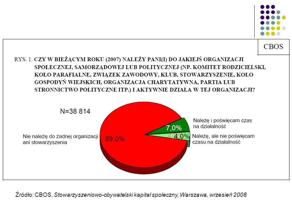 Do organizacji społecznych częściej należą mężczyźni (12,4%) niż kobiety (9,7%).