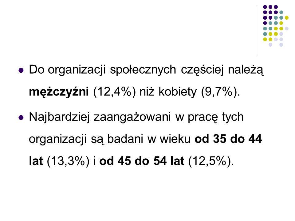 Aktywność w organizacjach społecznych wzrasta wraz z dochodami, poziomem wykształcenia i statusem społeczno-ekonomicznym Polaków.