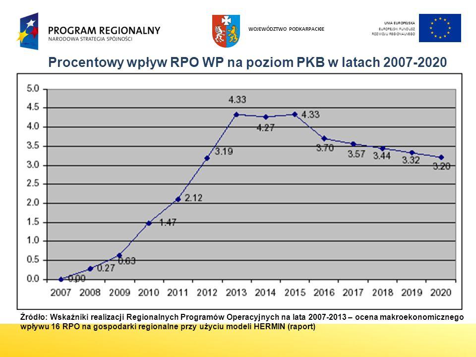 4 UNIA EUROPEJSKA EUROPEJSKI FUNDUSZ ROZWOJU REGIONALNEGO WOJEWÓDZTWO PODKARPACKIE Procentowy wpływ RPO WP na poziom PKB w latach 2007-2020 Źródło: Wskaźniki realizacji Regionalnych Programów Operacyjnych na lata 2007-2013 – ocena makroekonomicznego wpływu 16 RPO na gospodarki regionalne przy użyciu modeli HERMIN (raport)