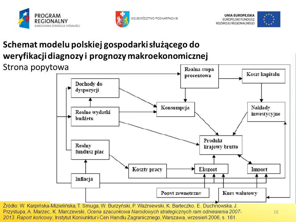 16 Schemat modelu polskiej gospodarki służącego do weryfikacji diagnozy i prognozy makroekonomicznej Strona popytowa Źródło: W. Karpińska-Mizielińska,