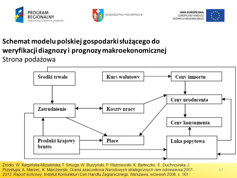 17 Schemat modelu polskiej gospodarki służącego do weryfikacji diagnozy i prognozy makroekonomicznej Strona podażowa Źródło: W. Karpińska-Mizielińska,