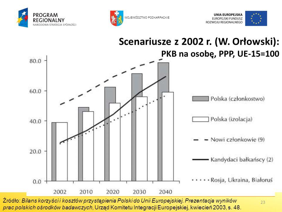 23 Scenariusze z 2002 r. (W. Orłowski): PKB na osobę, PPP, UE-15=100 Źródło: Bilans korzyści i kosztów przystąpienia Polski do Unii Europejskiej. Prez
