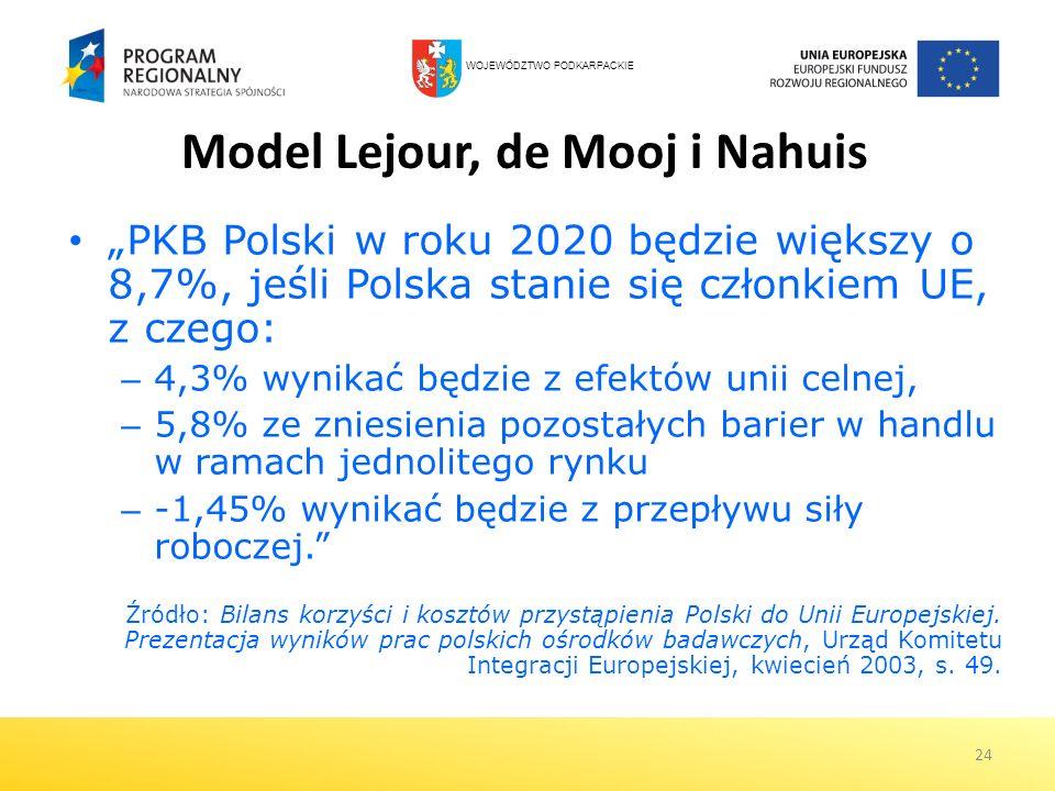 24 Model Lejour, de Mooj i Nahuis PKB Polski w roku 2020 będzie większy o 8,7%, jeśli Polska stanie się członkiem UE, z czego: – 4,3% wynikać będzie z