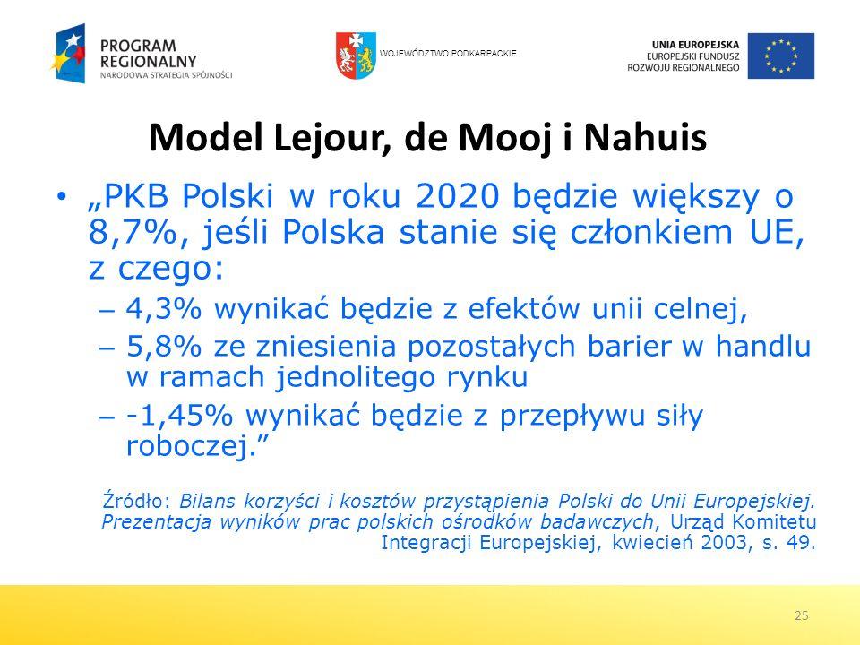 25 Model Lejour, de Mooj i Nahuis PKB Polski w roku 2020 będzie większy o 8,7%, jeśli Polska stanie się członkiem UE, z czego: – 4,3% wynikać będzie z